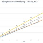 Spring rates of assorted motorcycle springs.