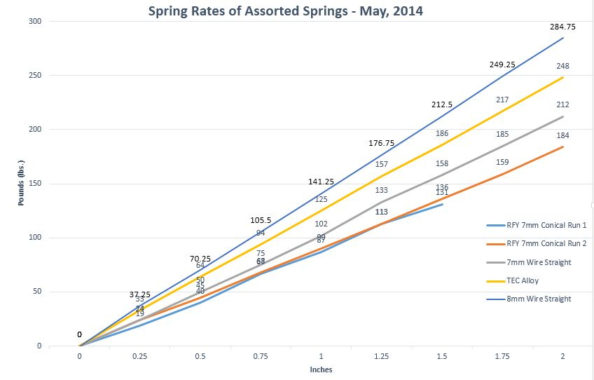 Spring Rate Graph