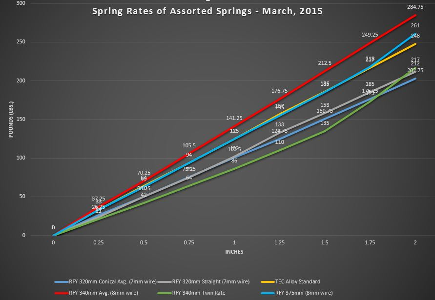 Spring rate graph for several RFY springs.